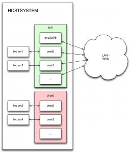 lxc-network-setting